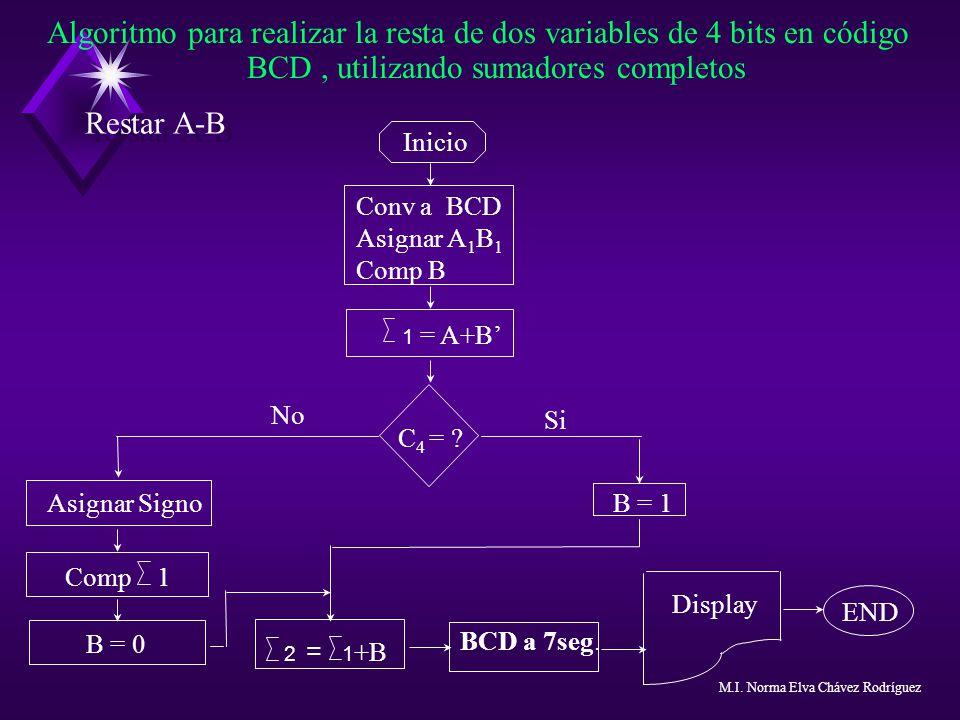 Algoritmo para realizar la resta de dos variables de 4 bits en código BCD, utilizando sumadores completos Inicio Conv a BCD Asignar A 1 B 1 Comp B C 4