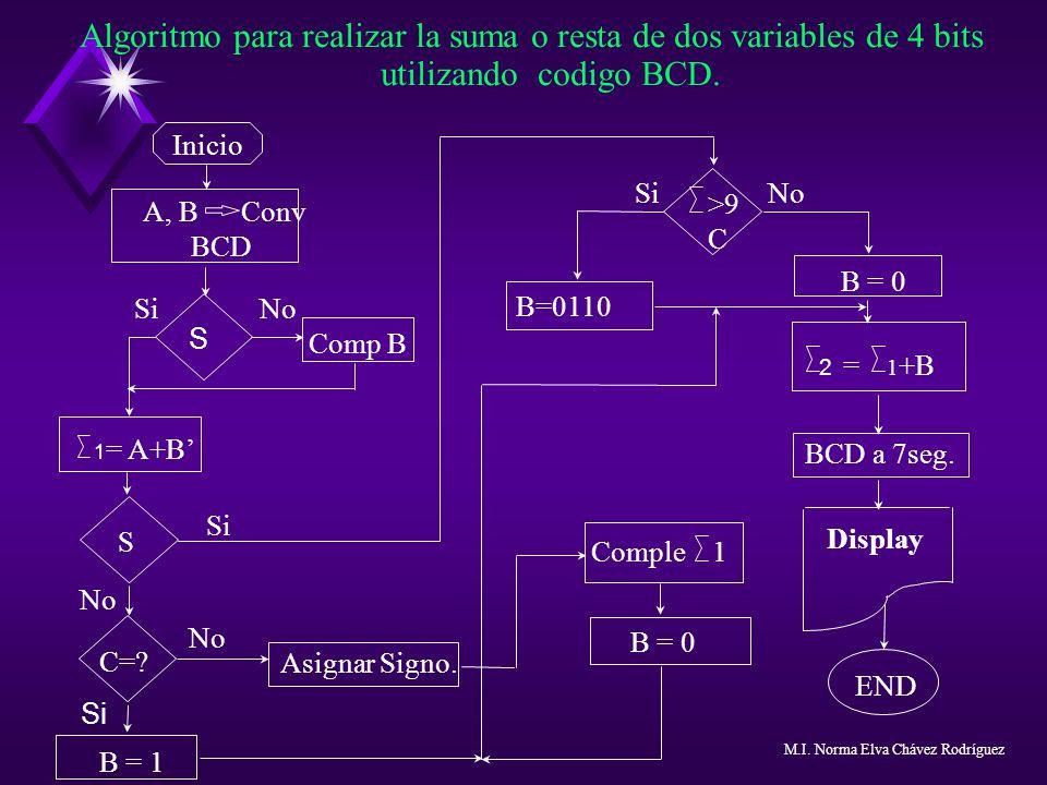 Algoritmo para realizar la suma o resta de dos variables de 4 bits utilizando codigo BCD. Inicio A, B Conv BCD S Si No Comp B 1 = A+B S Display END 2