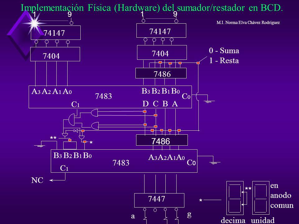 Implementación Física (Hardware) del sumador/restador en BCD. 1 9 74147 7404 7486 A 3 A 2 A 1 A 0 B 3 B 2 B 1 B 0 7483 D C B A C0C0 B 3 B 2 B 1 B 0 A3