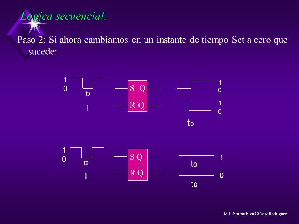 Paso 2: Si ahora cambiamos en un instante de tiempo Set a cero que sucede: Lógica secuencial. S Q R Q t01t01 1010 10101010 t0t0 S Q R Q t0t0 t0t0 1010