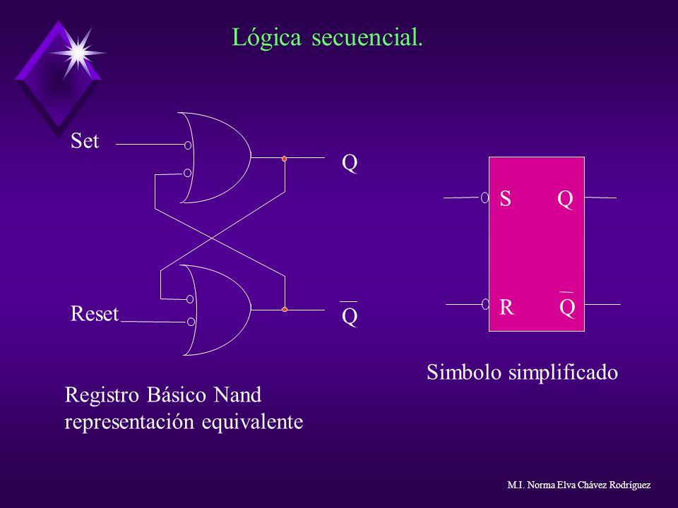 Lógica secuencial. Set Reset QQQQ Registro Básico Nand representación equivalente S Q R Q Simbolo simplificado M.I. Norma Elva Chávez Rodríguez