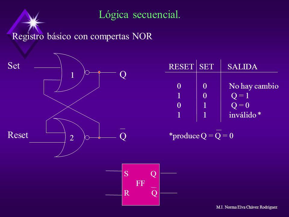 Lógica secuencial. Registro básico con compertas NOR RESET SET SALIDA 0 0 No hay cambio 1 0 Q = 1 0 1 Q = 0 1 1 inválido * *produce Q = Q = 0 S Q FF R