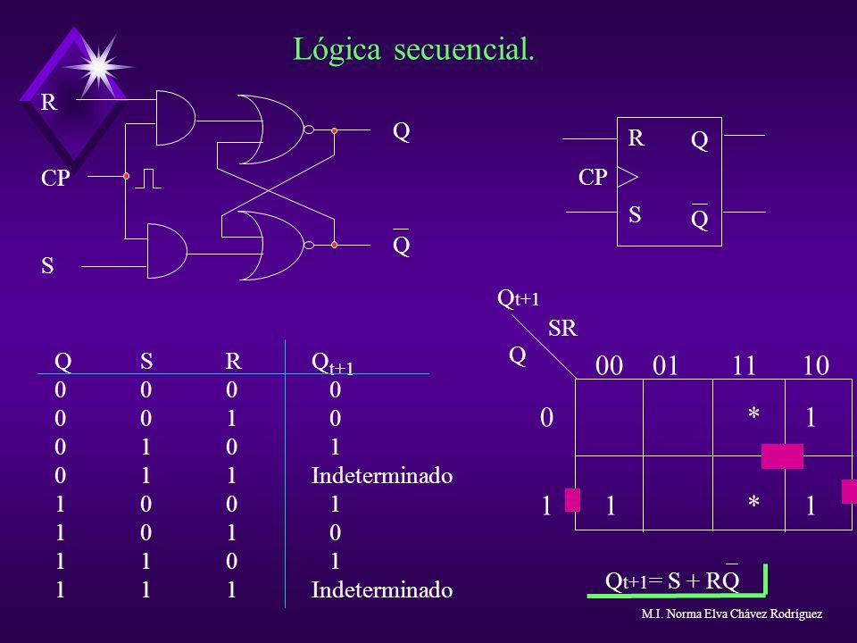 Lógica secuencial. QQQQ R CP S QQQQ RSRS CP QSRQ t+1 000 0 001 0 010 1 011Indeterminado 100 1 101 0 110 1 111Indeterminado 00 01 11 10 0 * 1 1 1 * 1 Q