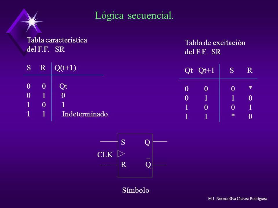 Lógica secuencial. Tabla característica del F.F. SR S RQ(t+1) 0 0 Q t 0 1 0 1 0 1 1 1 Indeterminado Tabla de excitación del F.F. SR Qt Qt+1 S R 0 0 0