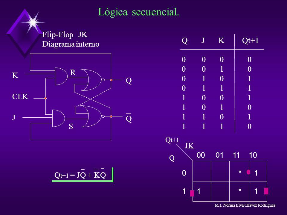 Lógica secuencial. Flip-Flop JK Diagrama interno Q J K Qt+1 0 0 0 0 1 0 0 1 0 1 1 1 1 0 0 1 1 0 1 1 0 1 1 1 1 0 Q t+1 = JQ + KQ QQQQ K CLK J R S Q t+1