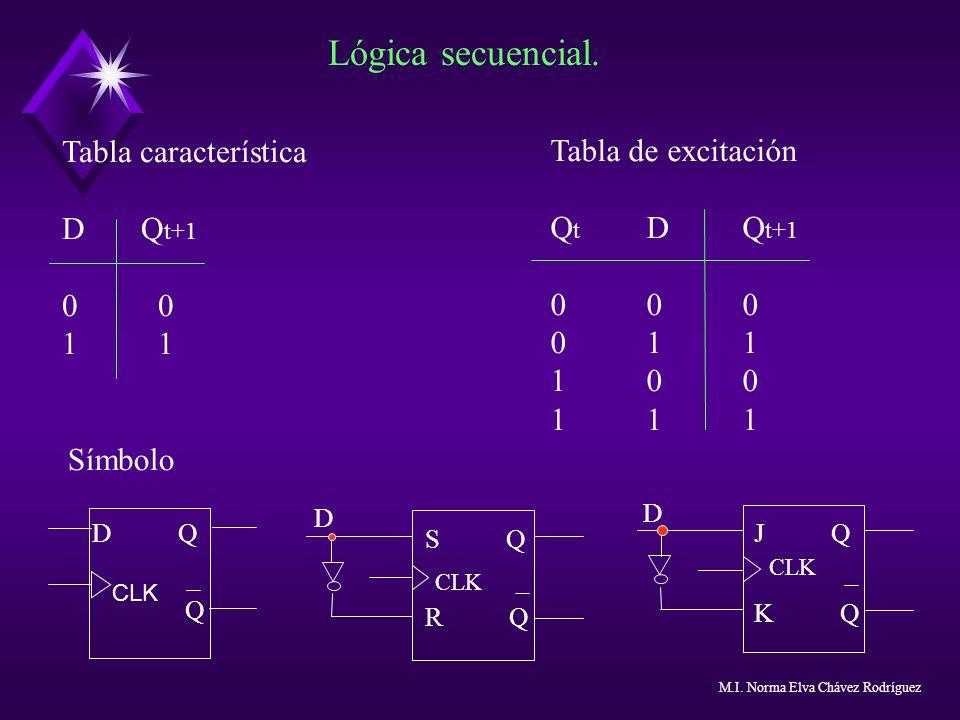 Lógica secuencial. Tabla característica D Q t+101 Tabla de excitación Q t D Q t+1 000 011 100 111 Símbolo D Q Q CLK S Q R Q CLK D J Q K Q CLK D M.I. N