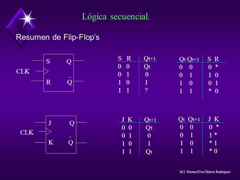 Lógica secuencial. Resumen de Flip-Flops S Q R Q CLK S R Q t+1 0 0 Q t 0 1 0 1 0 1 1 1 ? Q t Q t+1 S R 0 0 0 * 0 1 1 0 1 0 0 1 1 1 * 0 J Q K Q CLK J K