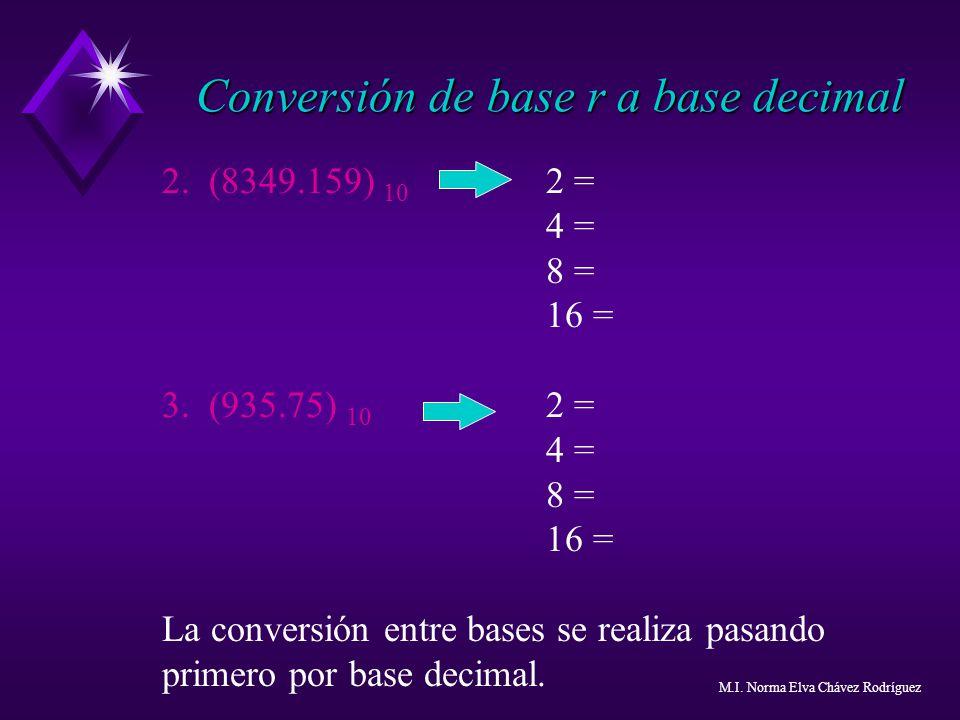 2. (8349.159) 10 2 = 4 = 8 = 16 = 3. (935.75) 10 2 = 4 = 8 = 16 = La conversión entre bases se realiza pasando primero por base decimal. Conversión de