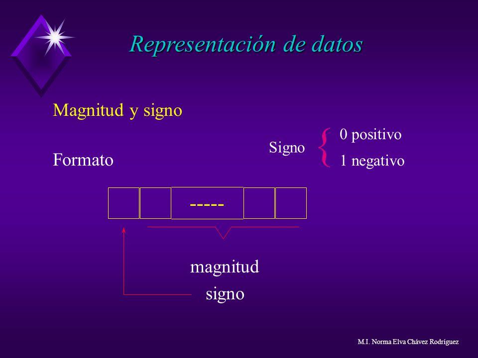 Magnitud y signo 0 positivo Formato 1 negativo magnitud signo { Representación de datos ----- Signo M.I. Norma Elva Chávez Rodríguez