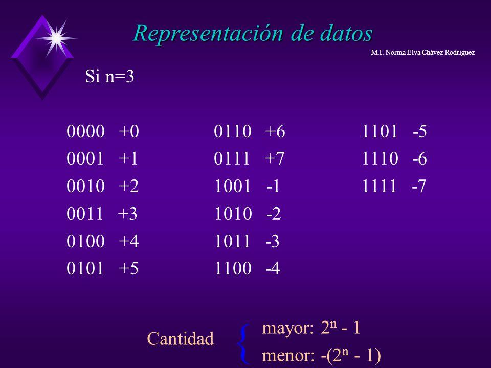 Si n=3 0000 +00110 +61101 -5 0001 +10111 +71110 -6 0010 +21001 -11111 -7 0011 +31010 -2 0100 +41011 -3 0101 +51100 -4 { Cantidad Representación de dat