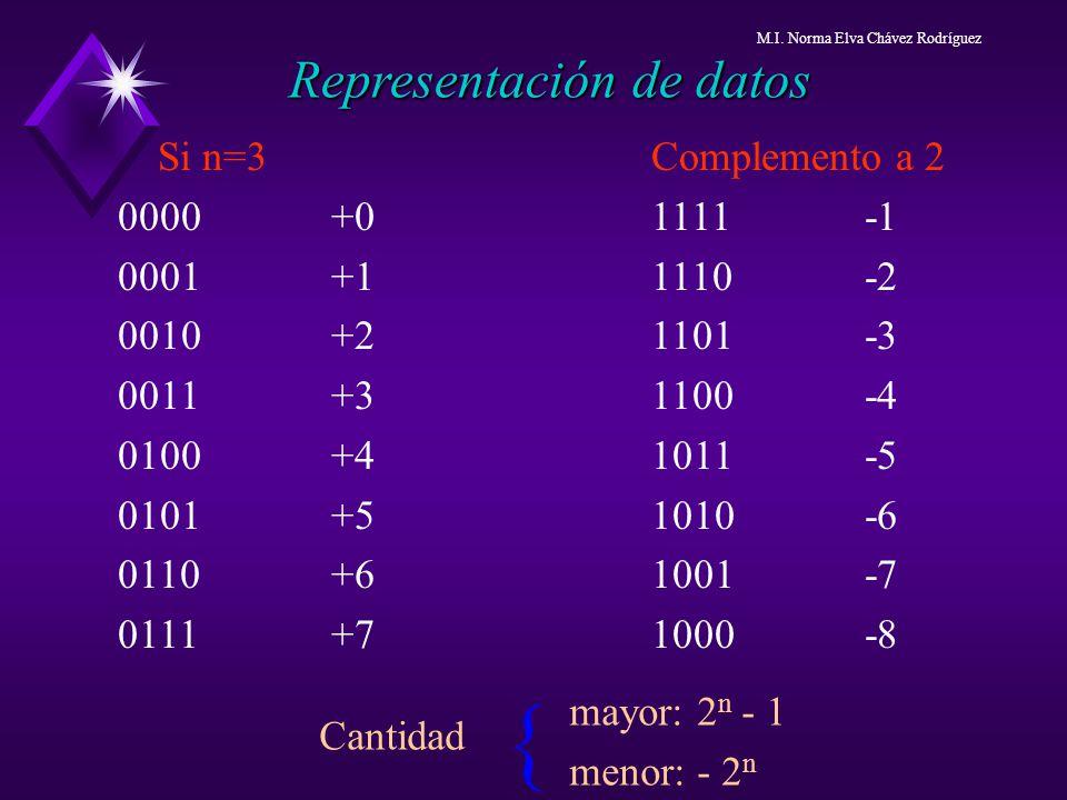 Si n=3Complemento a 2 0000+01111-1 0001+11110-2 0010+21101-3 0011+31100-4 0100+41011-5 0101+51010-6 0110+61001-7 0111+7 1000 -8 Representación de dato