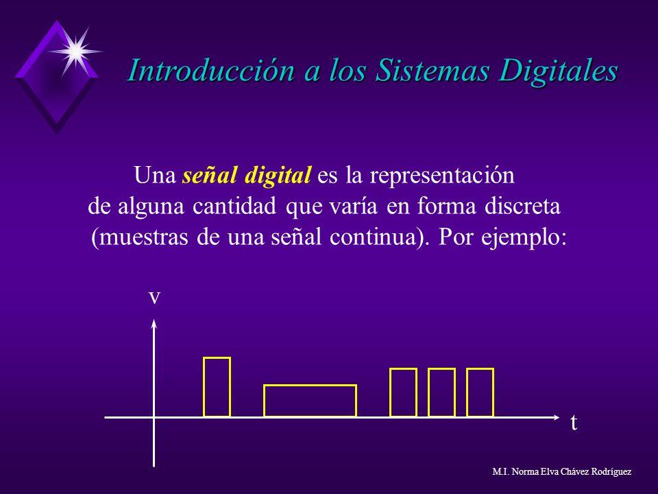 Una señal digital es la representación de alguna cantidad que varía en forma discreta (muestras de una señal continua). Por ejemplo: t v Introducción