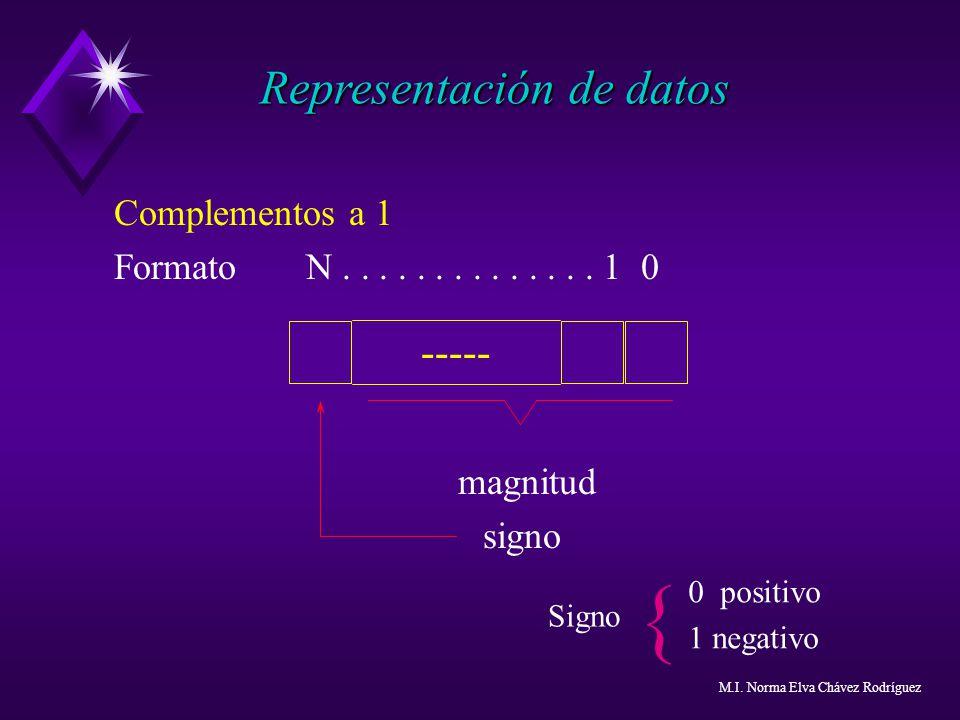 Complementos a 1 Formato N.............. 1 0 magnitud signo { Signo ----- 0 positivo 1 negativo Representación de datos M.I. Norma Elva Chávez Rodrígu