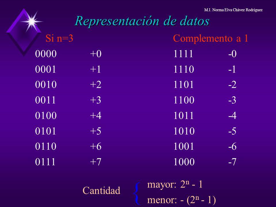 Si n=3Complemento a 1 0000+01111-0 0001+11110-1 0010+21101-2 0011+31100-3 0100+41011-4 0101+51010-5 0110+61001-6 0111+7 1000-7 Representación de datos