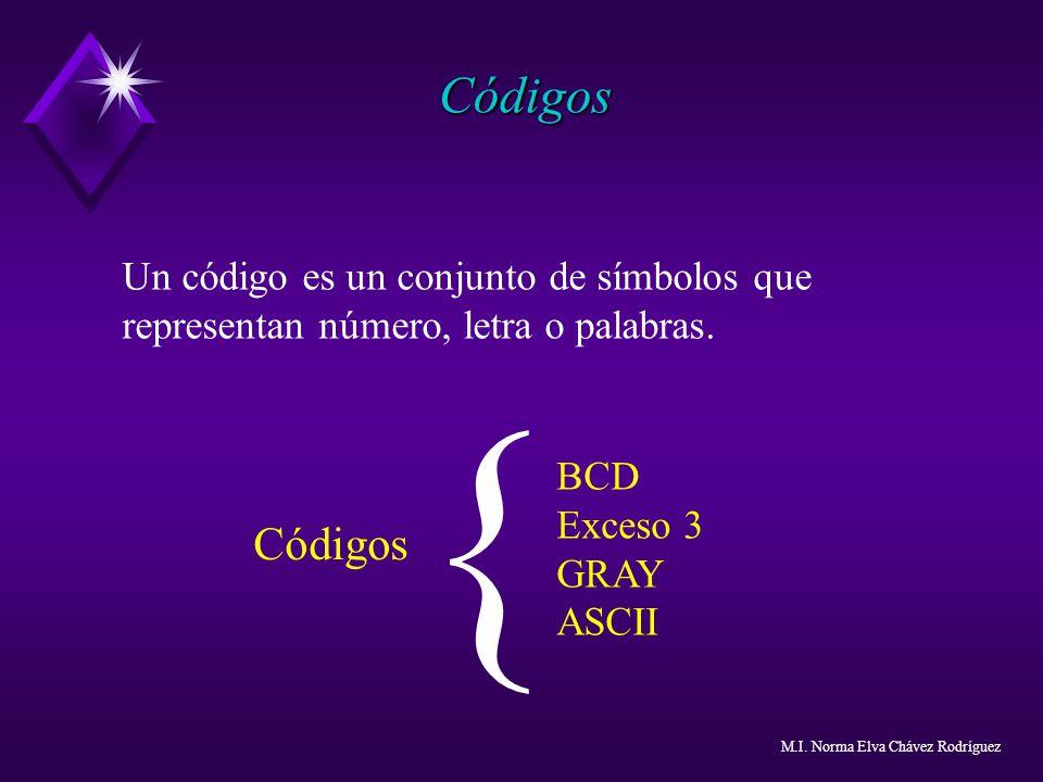 { Códigos Códigos Un código es un conjunto de símbolos que representan número, letra o palabras. BCD Exceso 3 GRAY ASCII M.I. Norma Elva Chávez Rodríg