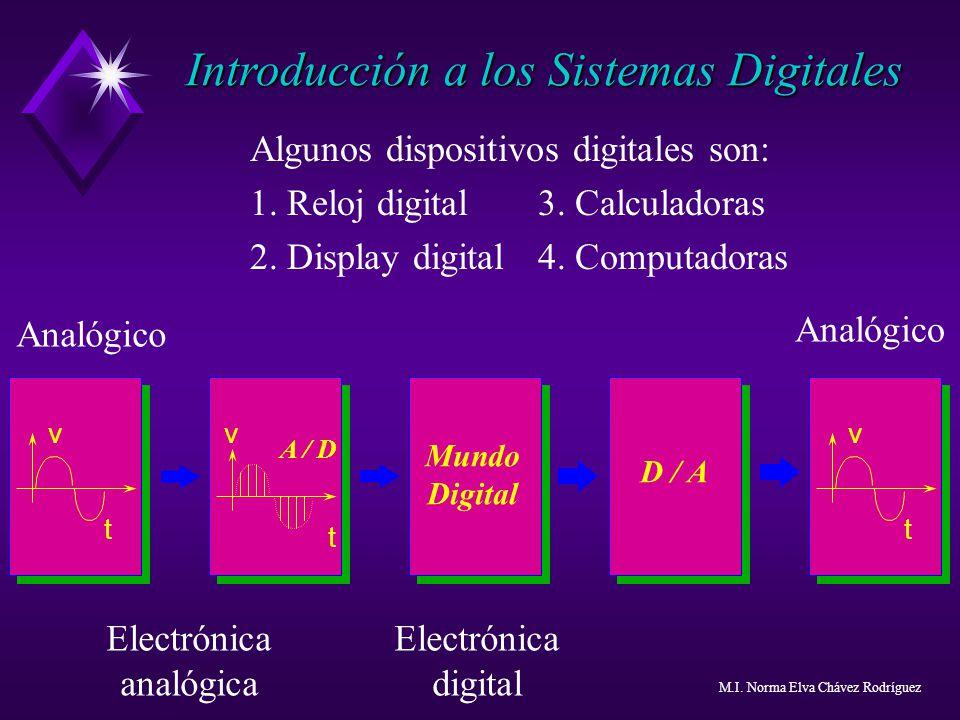 Algunos dispositivos digitales son: 1. Reloj digital3. Calculadoras 2. Display digital4. Computadoras Mundo Digital D / A v t v t v t A / D Analógico