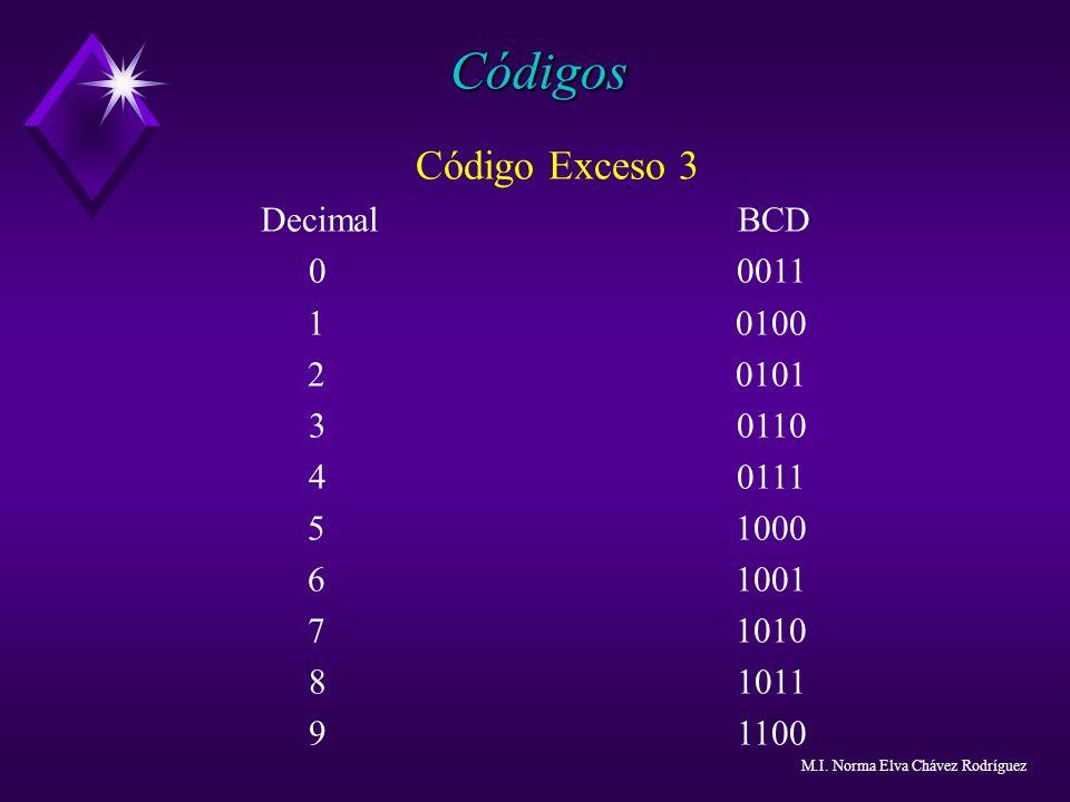 Código Exceso 3 Decimal BCD 00011 10100 20101 30110 40111 51000 61001 71010 81011 91100 Códigos M.I. Norma Elva Chávez Rodríguez