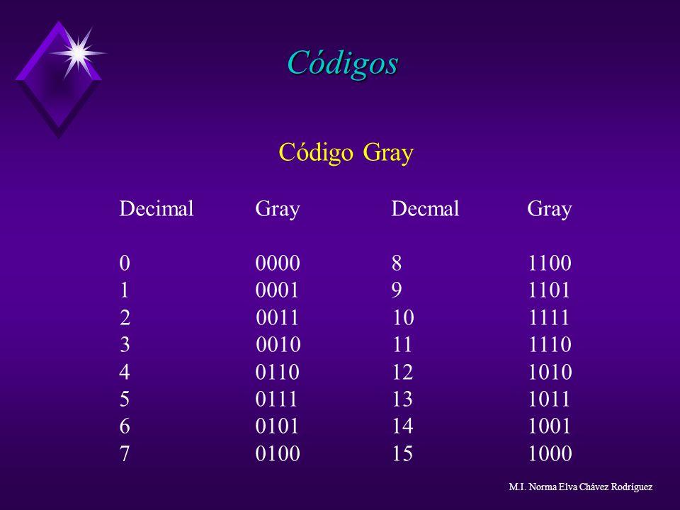 Códigos Código Gray DecimalGrayDecmalGray 0000081100 1000191101 20011101111 30010111110 40110121010 50111131011 60101141001 70100151000 M.I. Norma Elv