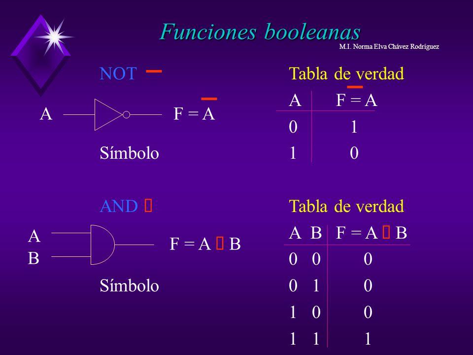 NOT Tabla de verdad AF = A 0 1 Símbolo1 0 AND Tabla de verdad A B F = A B 0 0 0 Símbolo0 1 0 1 0 0 1 1 1 Funciones booleanas F = AA F = A B ABAB M.I.