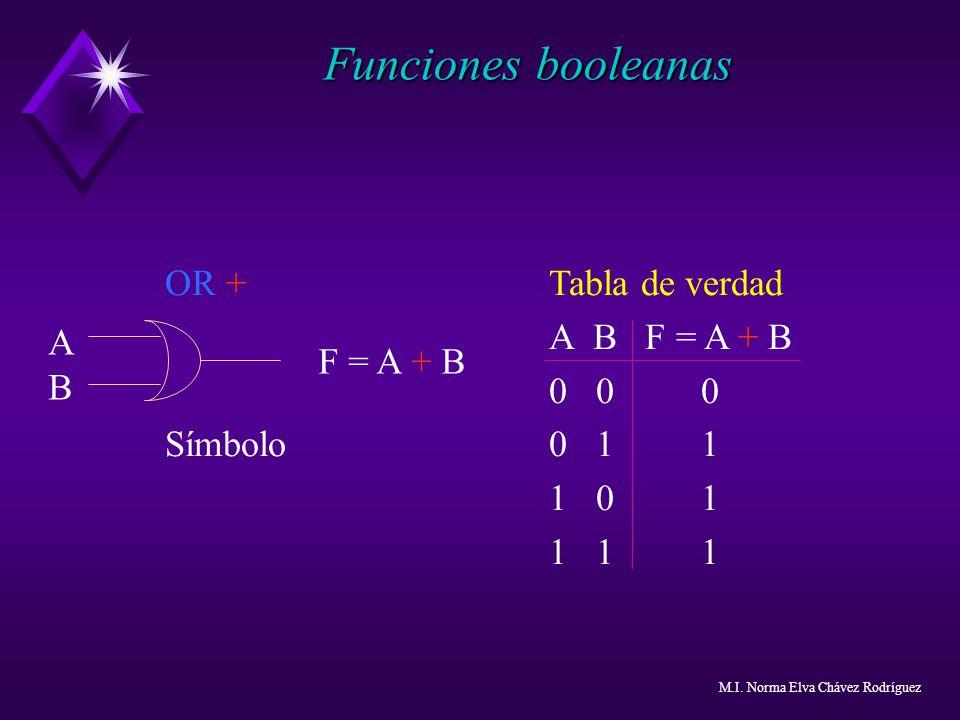 Funciones booleanas OR + Tabla de verdad A B F = A + B 0 0 0 Símbolo0 1 1 1 0 1 1 1 1 F = A + B ABAB M.I. Norma Elva Chávez Rodríguez