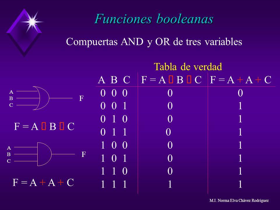 Tabla de verdad A B C F = A B C F = A + A + C 0 0 0 00 0 0 1 01 0 1 0 01 0 1 1 01 1 0 0 01 1 0 1 01 1 1 0 01 1 1 1 11 Compuertas AND y OR de tres vari