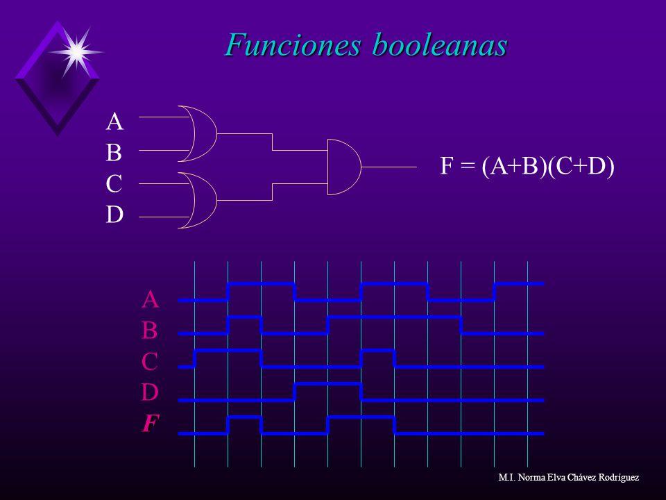 F = (A+B)(C+D) Funciones booleanas ABCDABCD AFBCDFAFBCDF M.I. Norma Elva Chávez Rodríguez