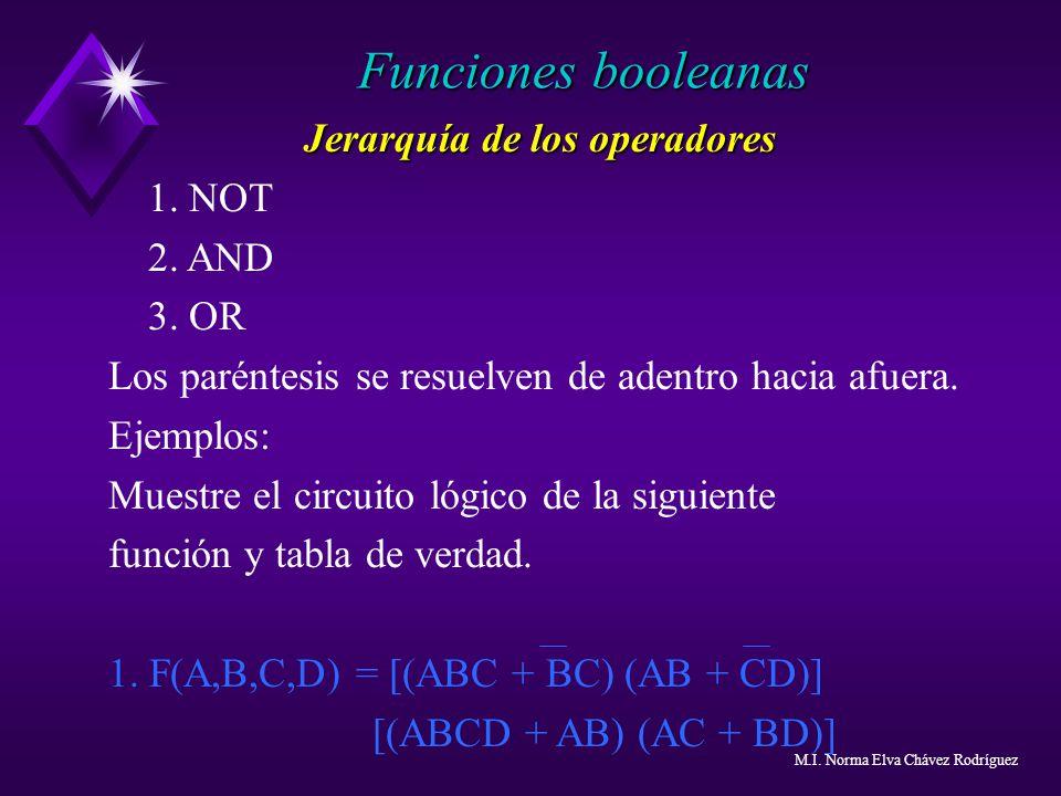 Jerarquía de los operadores 1. NOT 2. AND 3. OR Los paréntesis se resuelven de adentro hacia afuera. Ejemplos: Muestre el circuito lógico de la siguie