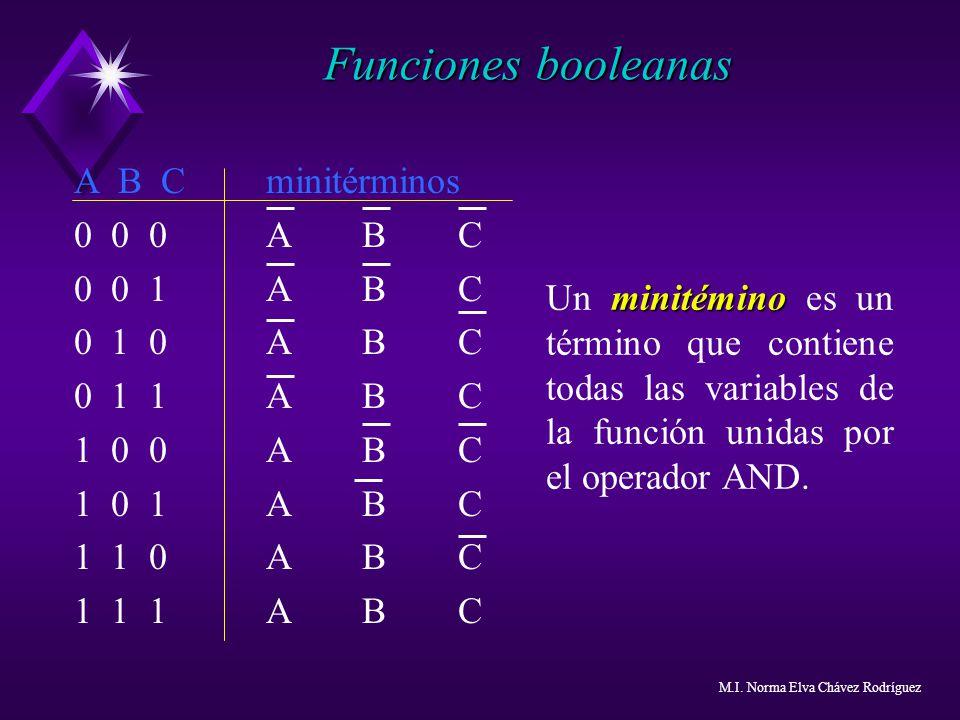 A B Cminitérminos 0 0 0ABC 0 0 1ABC 0 1 0ABC 0 1 1ABC 1 0 0ABC 1 0 1 ABC 1 1 0ABC 1 1 1ABC minitémino Un minitémino es un término que contiene todas l