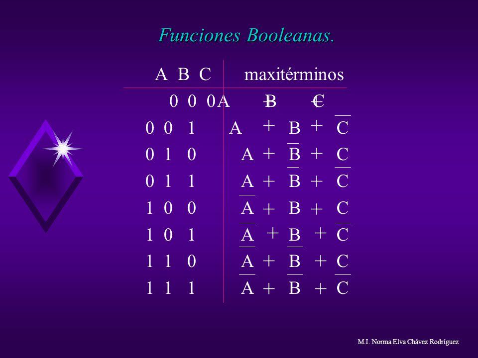Funciones Booleanas. A B C maxitérminos 0 0 0ABC 0 0 1 ABC 0 1 0ABC 0 1 1ABC 1 0 0ABC 1 0 1 ABC 1 1 0ABC 1 1 1ABC + + + + + + + + + + + + + + + + M.I.