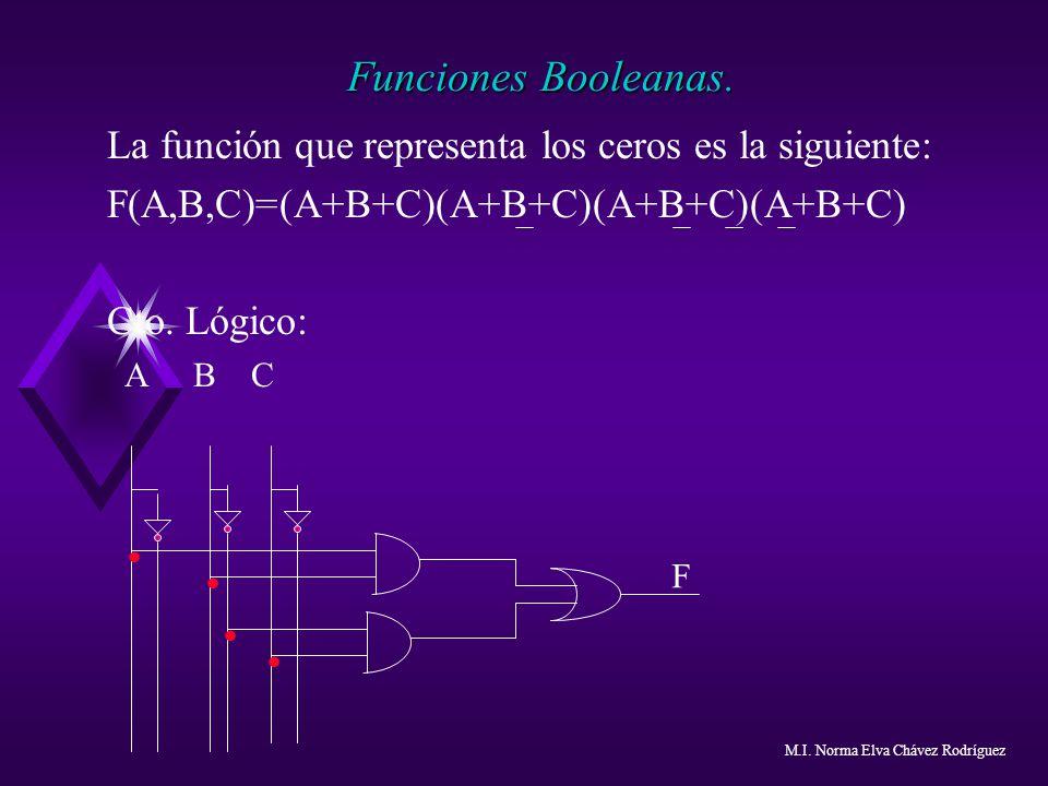 Funciones Booleanas. La función que representa los ceros es la siguiente: F(A,B,C)=(A+B+C)(A+B+C)(A+B+C)(A+B+C) Cto. Lógico: A B C F.... M.I. Norma El