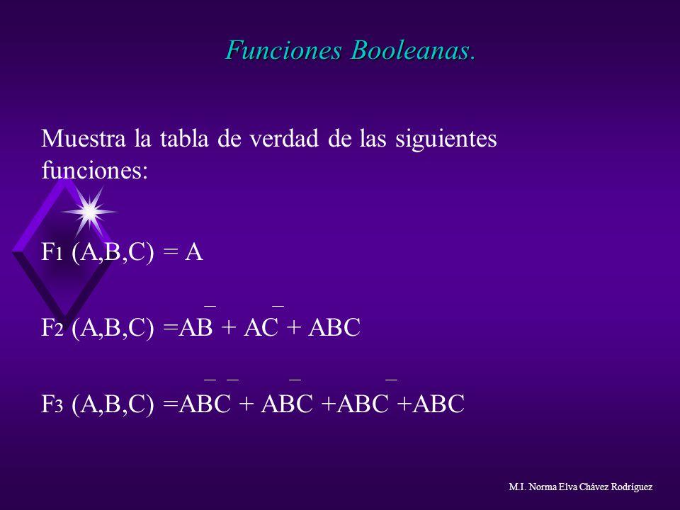 Funciones Booleanas. Muestra la tabla de verdad de las siguientes funciones: F 1 (A,B,C) = A F 2 (A,B,C) =AB + AC + ABC F 3 (A,B,C) =ABC + ABC +ABC +A