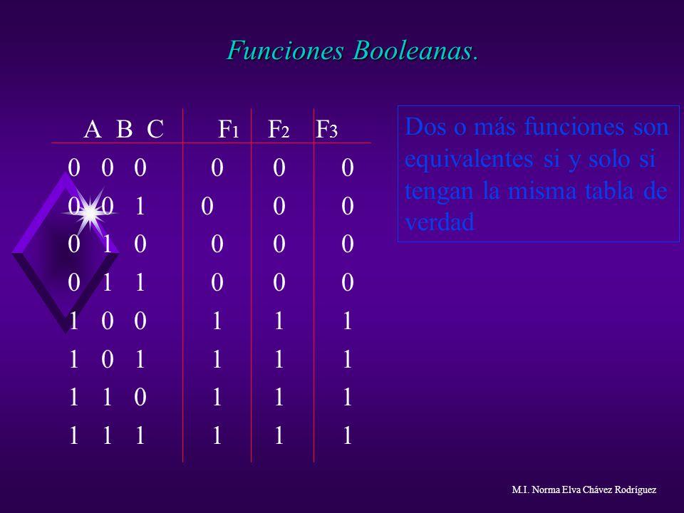 Funciones Booleanas. A B C F 1 F 2 F 3 0 0 0 000 0 0 1 000 0 1 0 000 0 1 1 000 1 0 0 111 1 0 1 111 1 1 0 111 1 1 1 111 Dos o más funciones son equival