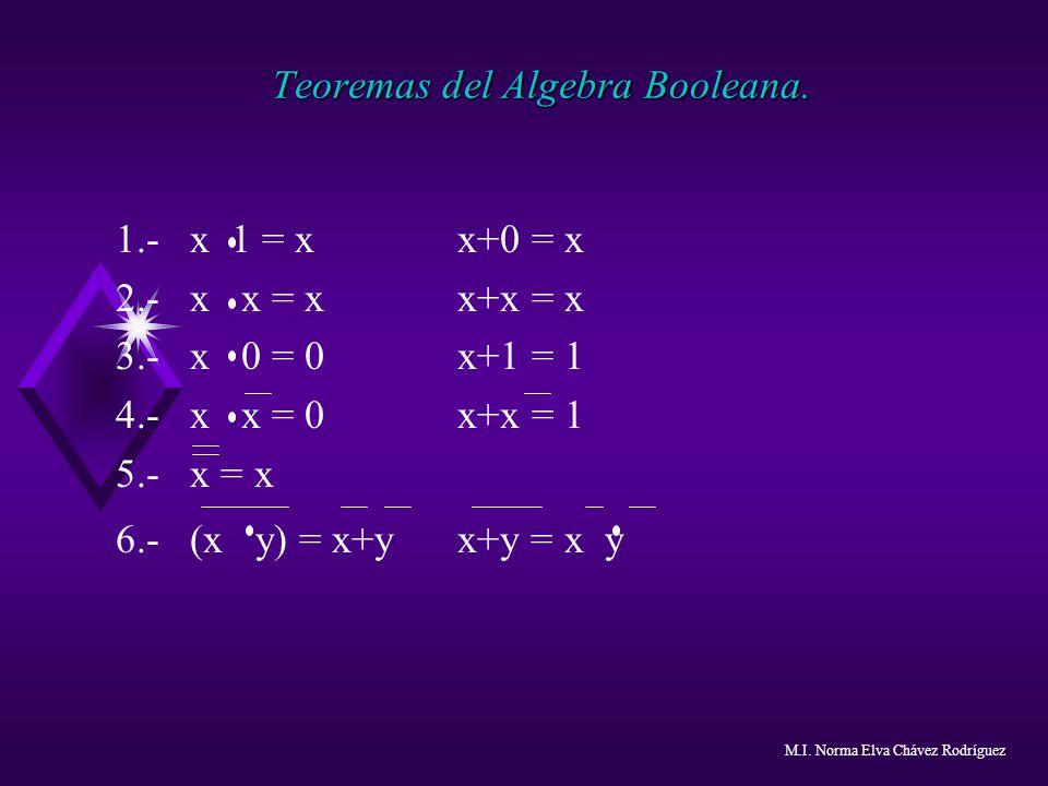 Teoremas del Algebra Booleana. 1.- x 1 = x x+0 = x 2.- x x = x x+x = x 3.- x 0 = 0 x+1 = 1 4.- x x = 0 x+x = 1 5.- x = x 6.- (x y) = x+y x+y = x y M.I