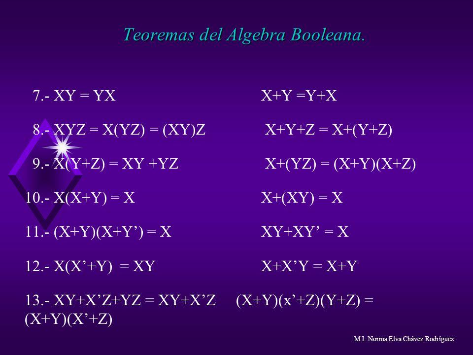 Teoremas del Algebra Booleana. 7.- XY = YX X+Y =Y+X 8.- XYZ = X(YZ) = (XY)Z X+Y+Z = X+(Y+Z) 9.- X(Y+Z) = XY +YZ X+(YZ) = (X+Y)(X+Z) 10.- X(X+Y) = X X+