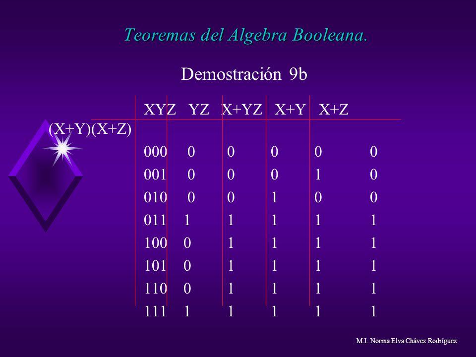 Teoremas del Algebra Booleana. Demostración 9b XYZ YZ X+YZ X+Y X+Z (X+Y)(X+Z) 000 0 0 0 0 0 001 0 0 0 1 0 010 0 0 1 0 0 011 1 1 1 1 1 100 0 1 1 1 1 10