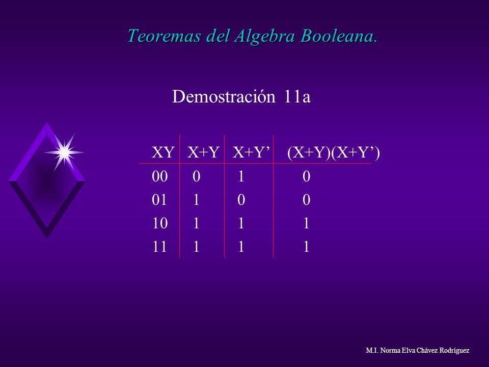 Teoremas del Algebra Booleana. Demostración 11a XY X+Y X+Y (X+Y)(X+Y) 00 0 1 0 01 1 0 0 10 1 1 1 11 1 1 1 M.I. Norma Elva Chávez Rodríguez