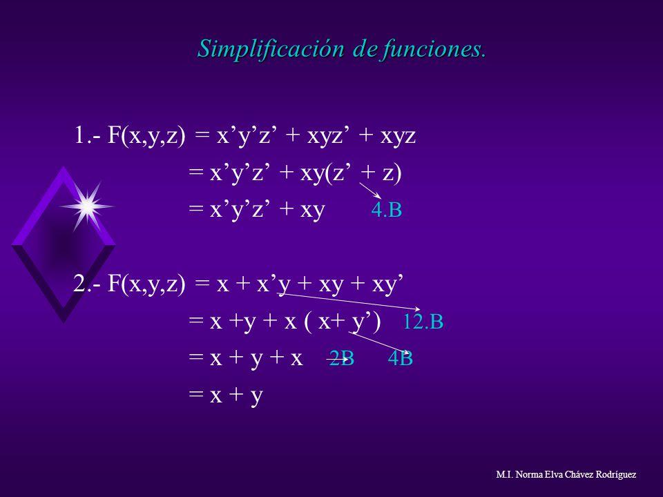 Simplificación de funciones. 1.- F(x,y,z) = xyz + xyz + xyz = xyz + xy(z + z) = xyz + xy 4.B 2.- F(x,y,z) = x + xy + xy + xy = x +y + x ( x+ y) 12.B =