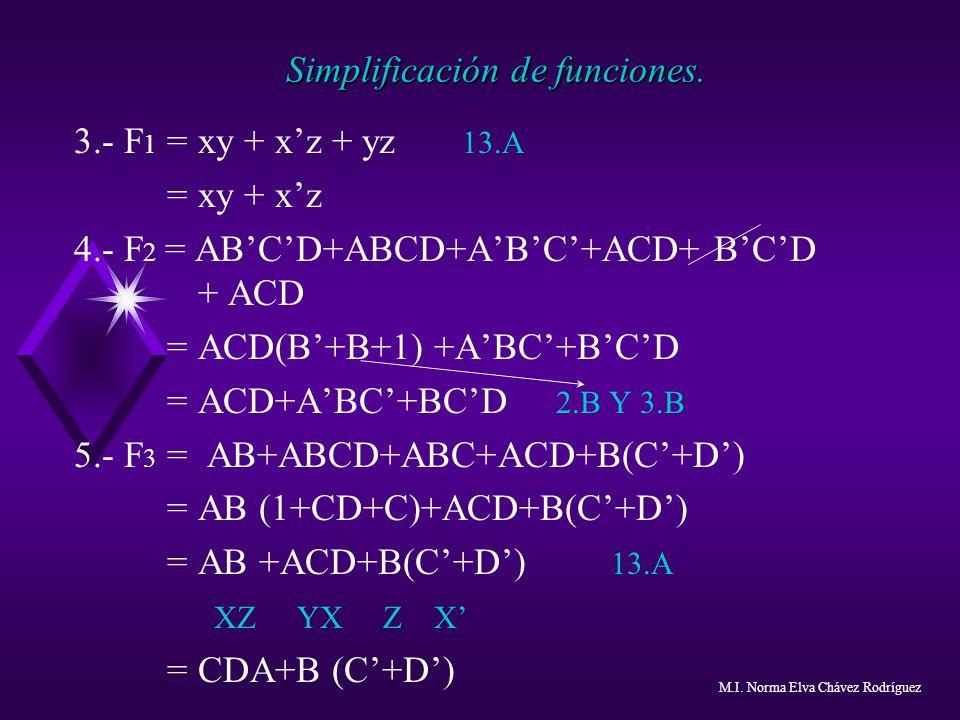 Simplificación de funciones. 3.- F 1 = xy + xz + yz 13.A = xy + xz 4.- F 2 = ABCD+ABCD+ABC+ACD+ BCD + ACD = ACD(B+B+1) +ABC+BCD = ACD+ABC+BCD 2.B Y 3.