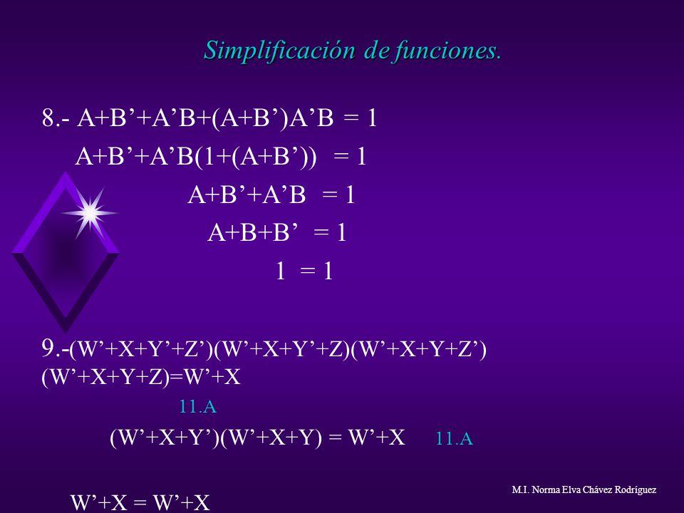 Simplificación de funciones. 8.- A+B+AB+(A+B)AB = 1 A+B+AB(1+(A+B)) = 1 A+B+AB = 1 A+B+B = 1 1 = 1 9.- (W+X+Y+Z)(W+X+Y+Z)(W+X+Y+Z) (W+X+Y+Z)=W+X 11.A