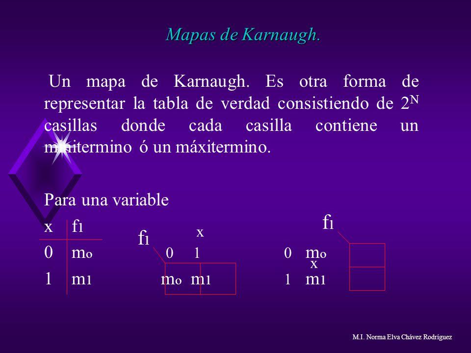 Mapas de Karnaugh. Un mapa de Karnaugh. Es otra forma de representar la tabla de verdad consistiendo de 2 N casillas donde cada casilla contiene un mi