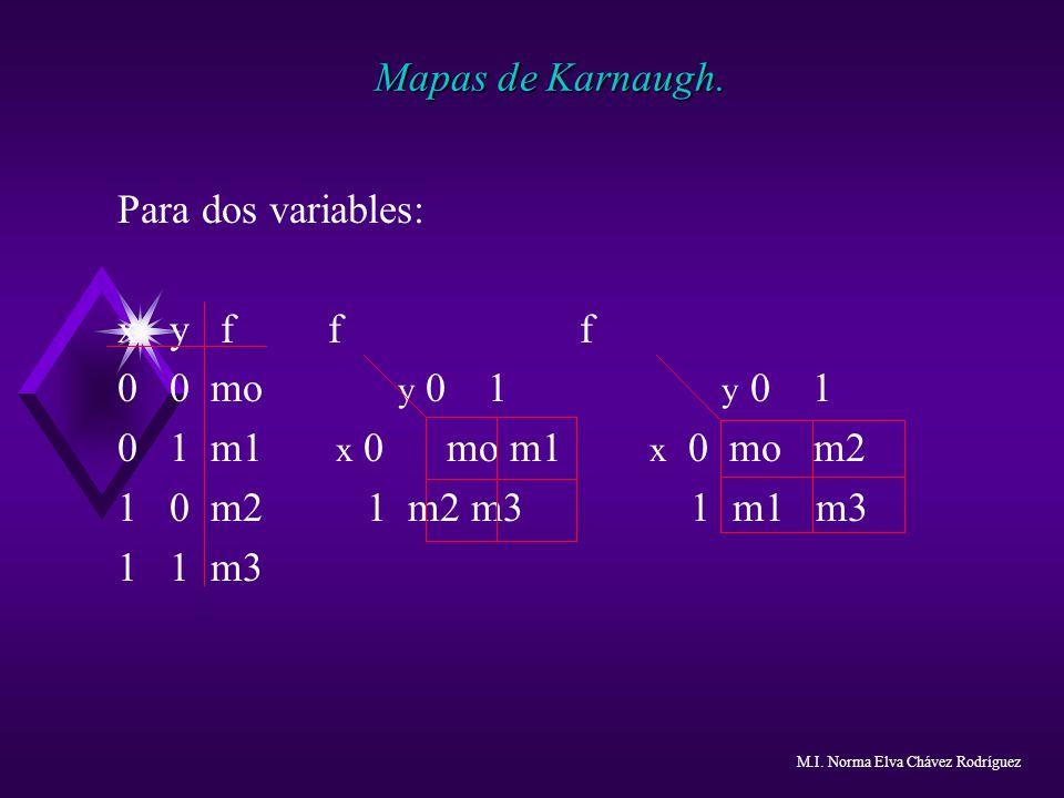 Mapas de Karnaugh. Para dos variables: x y f f f 0 0 mo y 0 1 y 0 1 0 1 m1 x 0 mo m1 x 0 mo m2 1 0 m2 1 m2 m3 1 m1 m3 1 1 m3 M.I. Norma Elva Chávez Ro