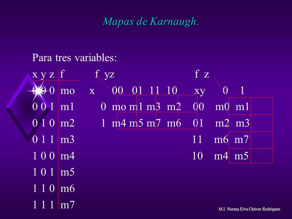 Mapas de Karnaugh. Para tres variables: x y z f f yz f z 0 0 0 mo x 00 01 11 10 xy 0 1 0 0 1 m1 0 mo m1 m3 m2 00 m0 m1 0 1 0 m2 1 m4 m5 m7 m6 01 m2 m3