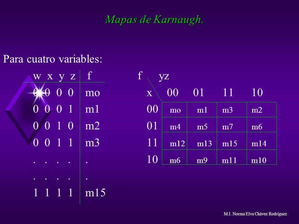 Mapas de Karnaugh. Para cuatro variables: w x y z f f yz 0 0 0 0 mo x 00 01 11 10 0 0 0 1 m1 00 mo m1 m3 m2 0 0 1 0 m2 01 m4 m5 m7 m6 0 0 1 1 m3 11 m1