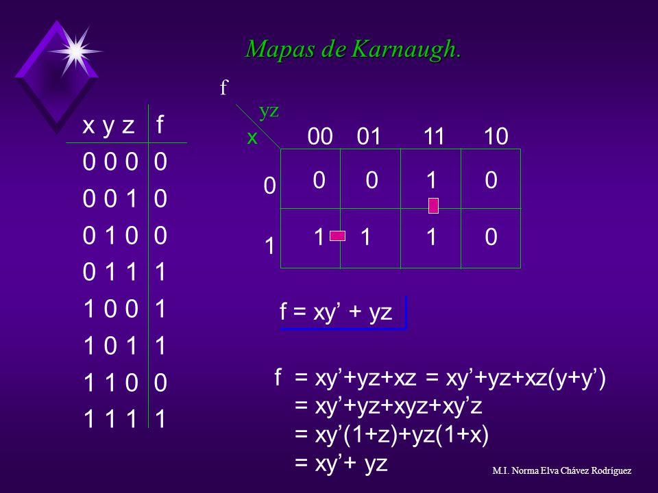 Mapas de Karnaugh. x y z f 0 0 0 0 1 0 0 1 0 0 0 1 1 1 1 0 0 1 1 0 1 1 1 1 0 0 1 1 yz x 0 1 00011110 0 0 1 0 1 1 1 0 f = xy + yz f = xy+yz+xz = xy+yz+