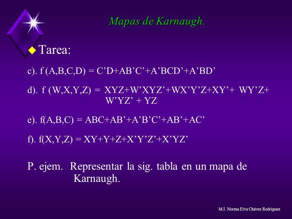 Mapas de Karnaugh. u Tarea: c). f (A,B,C,D) = CD+ABC+ABCD+ABD d). f (W,X,Y,Z) = XYZ+WXYZ+WXYZ+XY+ WYZ+ WYZ + YZ e). f(A,B,C) = ABC+AB+ABC+AB+AC f). f(