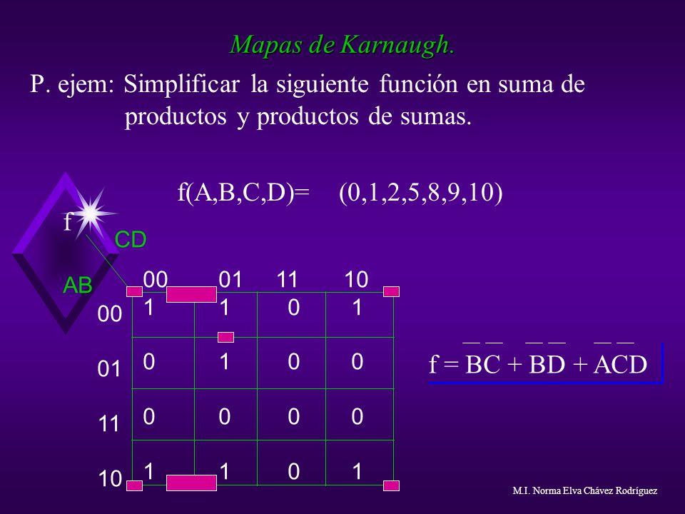 Mapas de Karnaugh. P. ejem: Simplificar la siguiente función en suma de productos y productos de sumas. f(A,B,C,D)= (0,1,2,5,8,9,10) 00 01 11 10 1 1 0