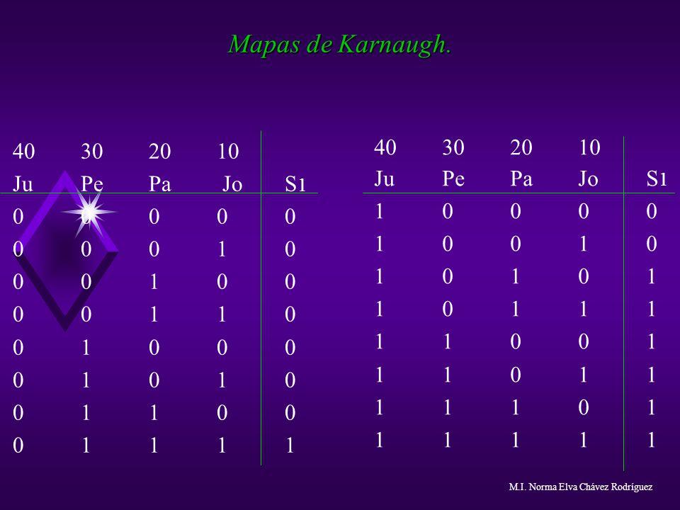 Mapas de Karnaugh. 40302010 JuPePa JoS 1 00000 00010 00100 00110 01000 01010 01100 01111 JuPePaJoS 1 10000 10010 10101 10111 11001 11 011 11101 11111