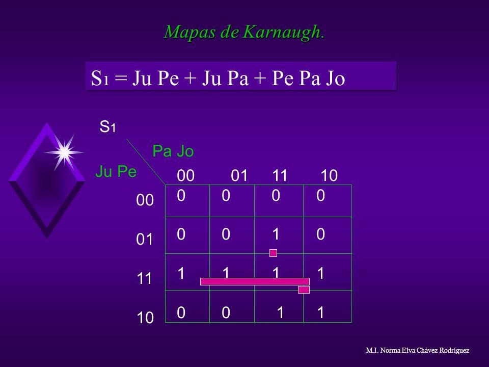Mapas de Karnaugh. S 1 = Ju Pe + Ju Pa + Pe Pa Jo 00 01 11 10 0 0 0 0 1 0 1 1 0 0 1 1 00 01 11 10 S1S1 Ju Pe Pa Jo M.I. Norma Elva Chávez Rodríguez