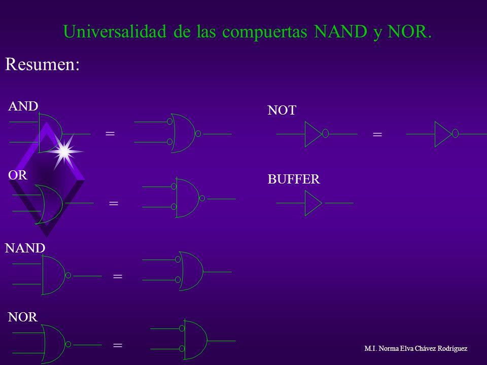 Universalidad de las compuertas NAND y NOR. Resumen: = = = = AND OR NAND NOR NOT BUFFER = M.I. Norma Elva Chávez Rodríguez