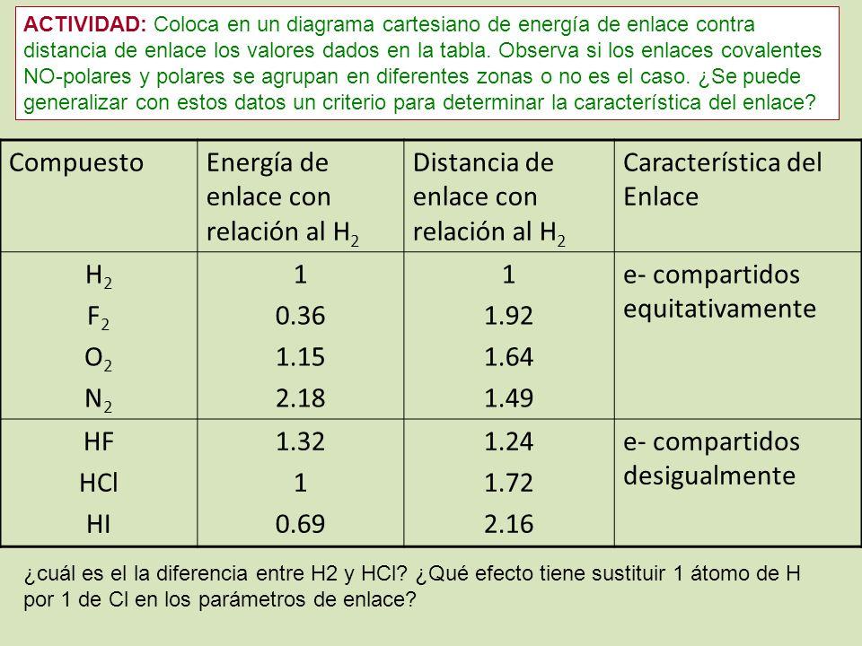 CompuestoEnergía de enlace con relación al H 2 Distancia de enlace con relación al H 2 Característica del Enlace H2F2O2N2H2F2O2N2 1 0.36 1.15 2.18 1 1